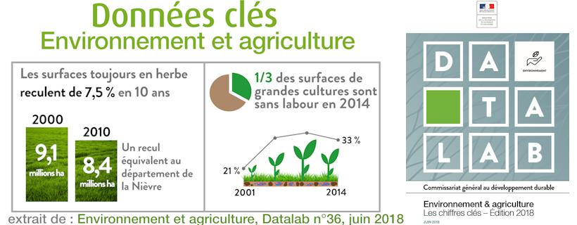 Environnement & agriculture – Les chiffres clés – Édition 2018